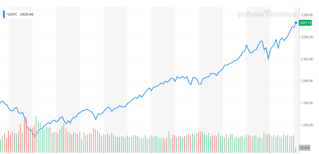 Image of the s&p 500 stock chart after the great recession.