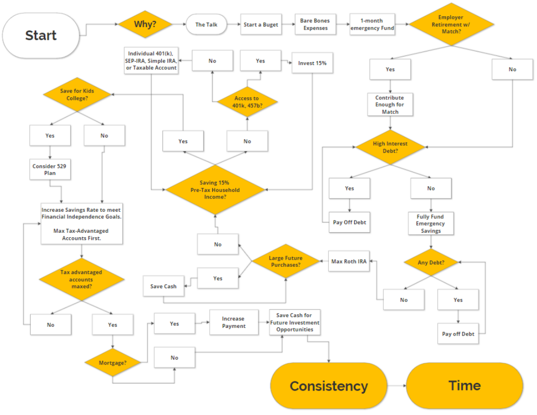 Image of the financial independence retire early flowchart.
