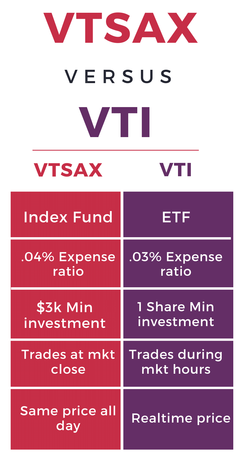 An infographic displaying the differences between vtsax and vti.