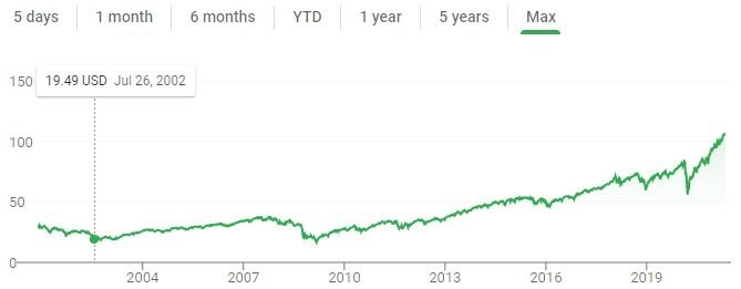 A line chart of VTSAX stock price since inception.