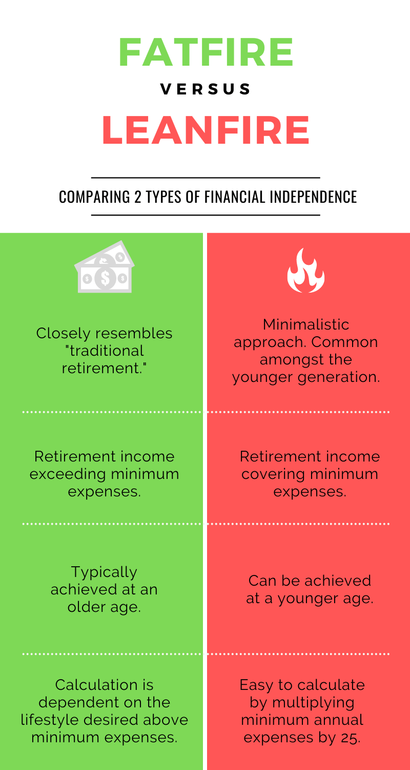 this Fatfire vs leanfire infographic is property of firethefamily.com