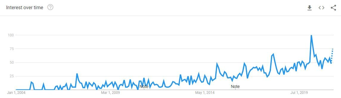 AN IMAGE OF VNQ INTEREST OVER TIME FROM GOOGLE TRENDS.