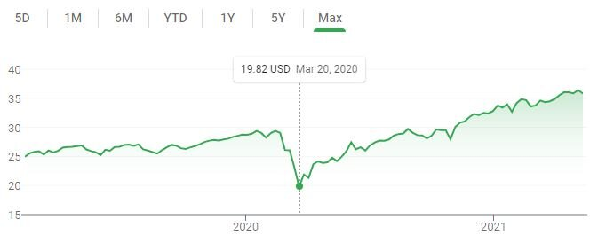 A LINE CHART OF VTWAX STOCK PRICE SINCE INCEPTION.