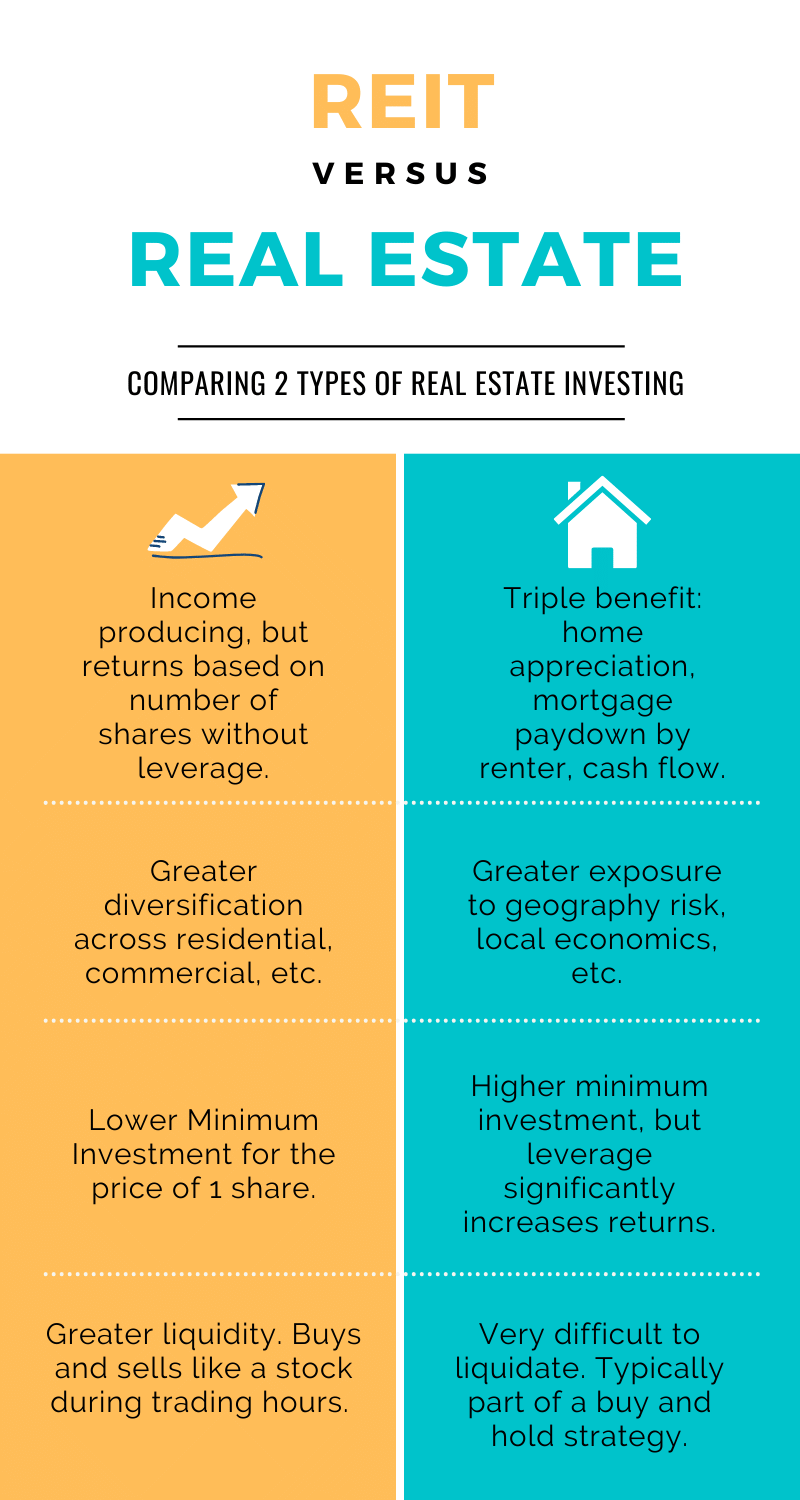 Infographic describing differences between REITs and physical real estate.