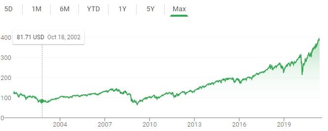 A LINE CHART OF Vfiax STOCK PRICE SINCE INCEPTION.