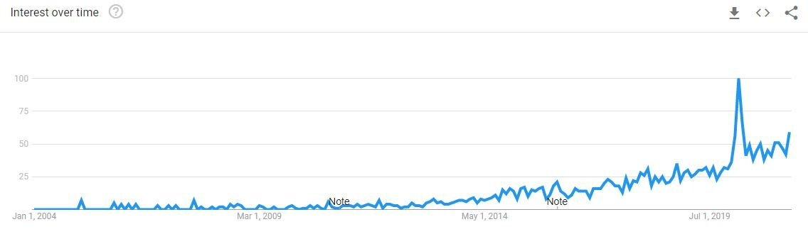 AN IMAGE OF Vfiax INTEREST OVER TIME FROM GOOGLE TRENDS.