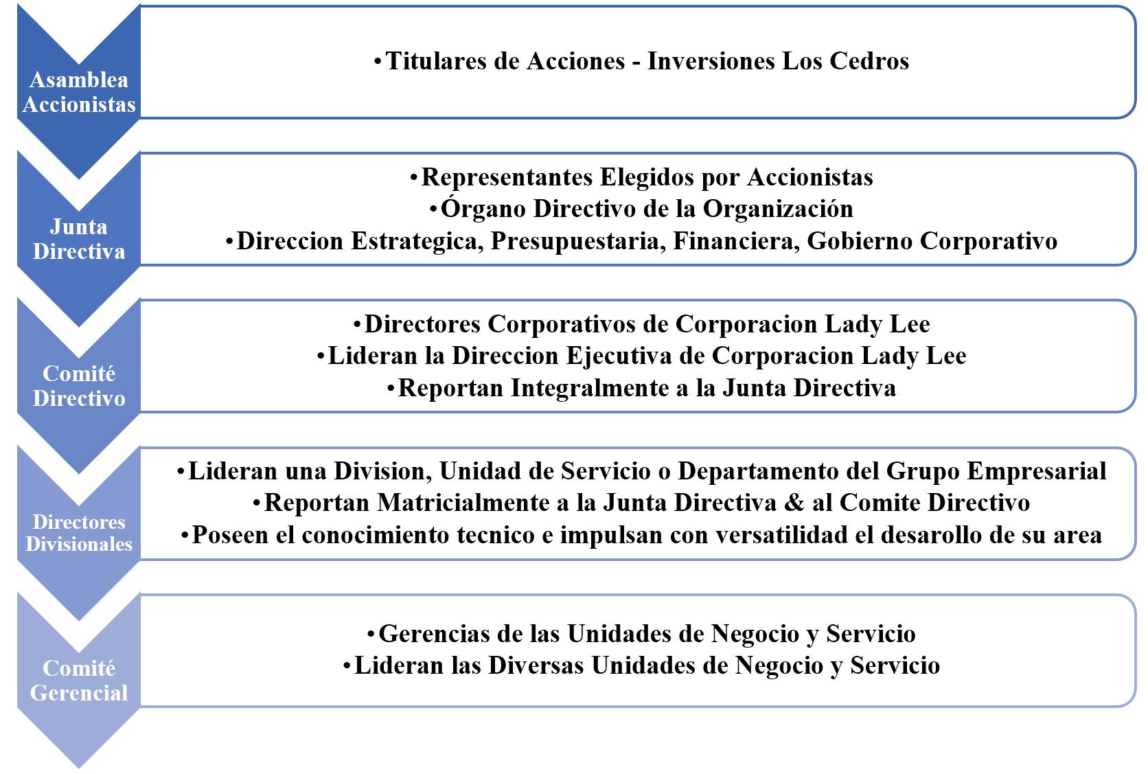 Estructura Organizativa Los Cedros