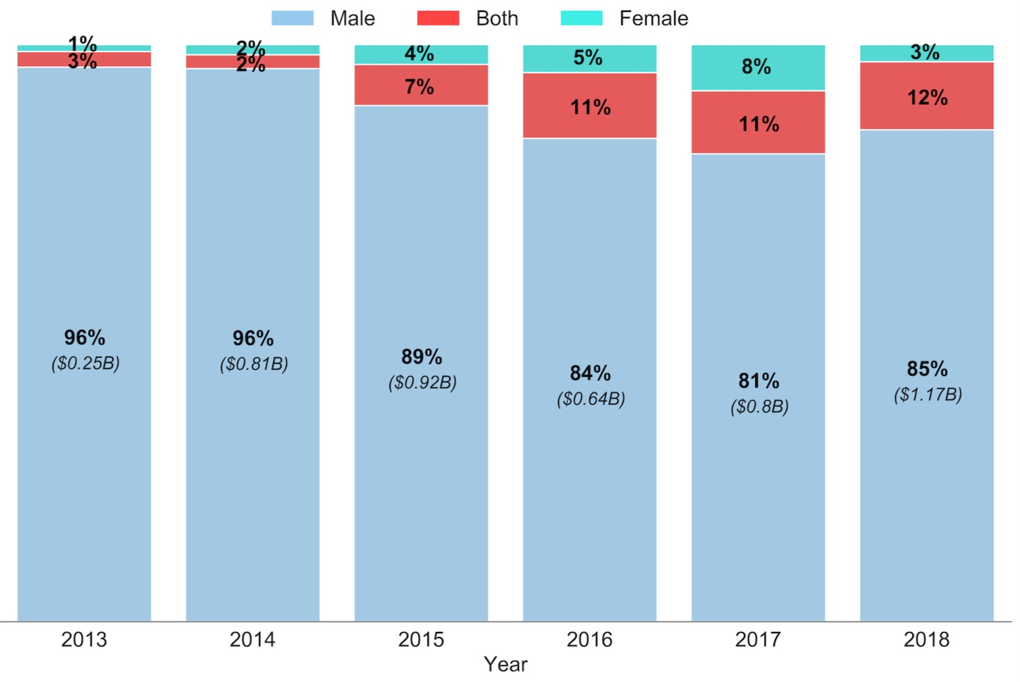 Data & Research - However you slice the data, funding levels to female founders are too low. Dig into our proprietary research here.