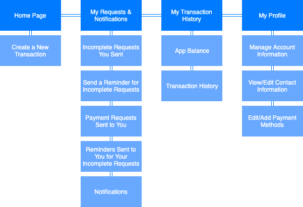 Venmo Redesign Sitemap.png