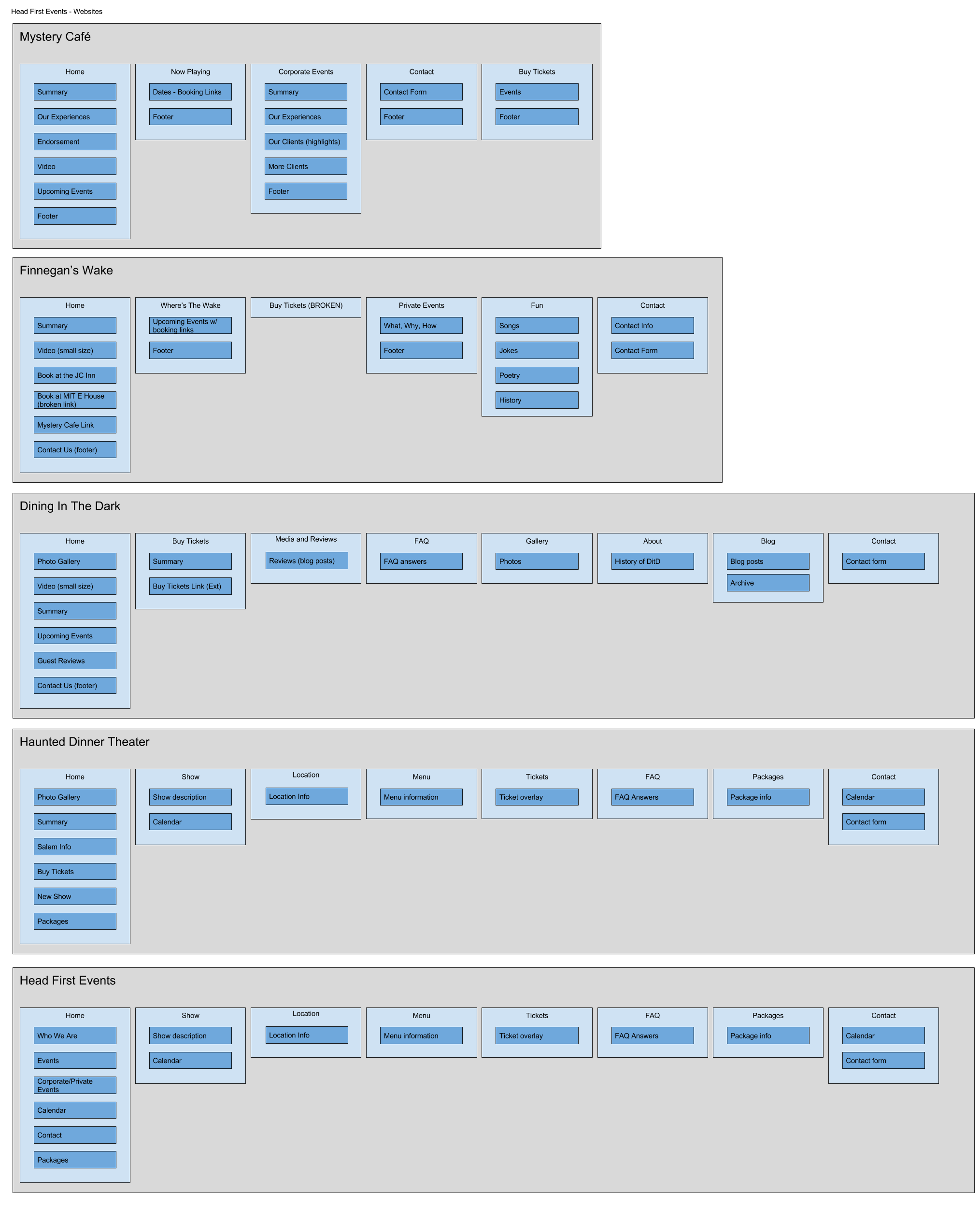 This outline shows all the information the current websites were displaying and how they were organized
