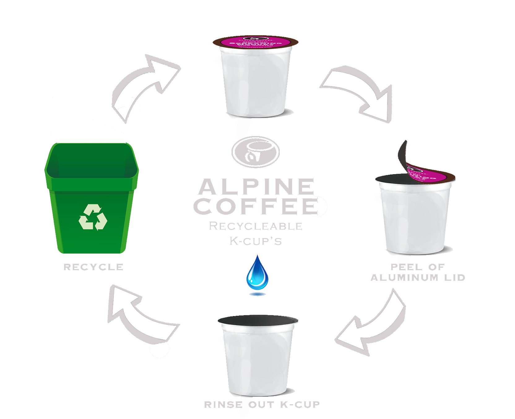 100% Recyclable - Did you know the amount of K-Cups that have been trashed in landfills could wrap around the world more than 10 times? The K-Cups that don't get recycled will take thousands of years to decompose in a landfill and will contribute to our growing problem of plastic pollution.One thing that we value here at Alpine is our planet. We do our best to give back to the environment every chance that we get. That's why we designed every single one of our k-Cups to be 100% recyclable. In just three easy steps you can join us in the mission to make our planet healthier. One K-Cup at a time.