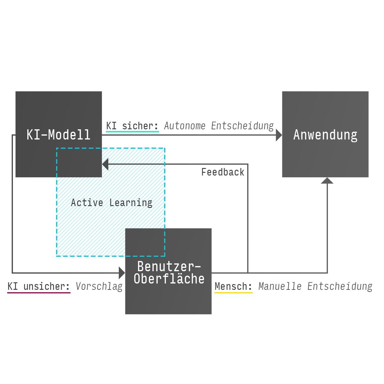Kontinuierlich lernende KI durch Nutzer-Feedback