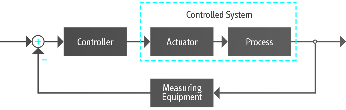 Closed-loop control