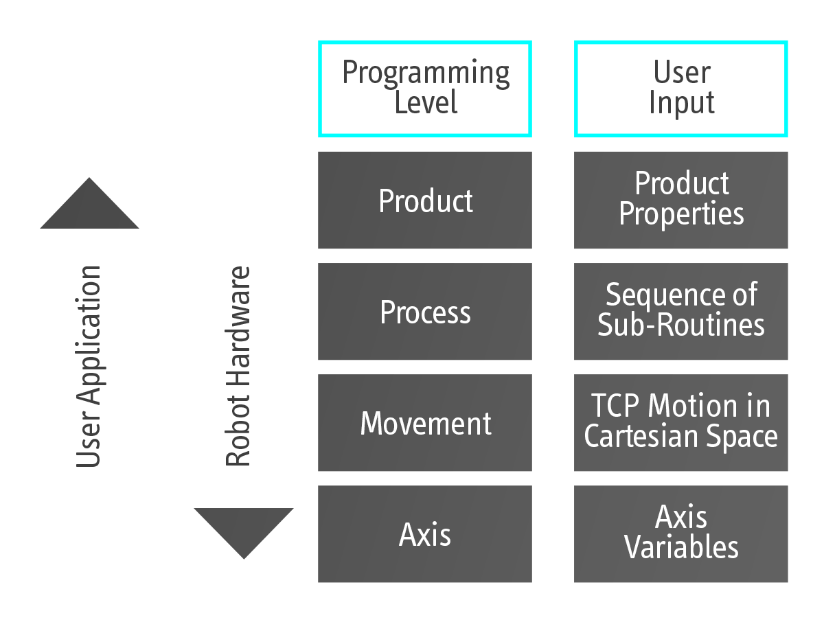 Abstraction levels of robot control