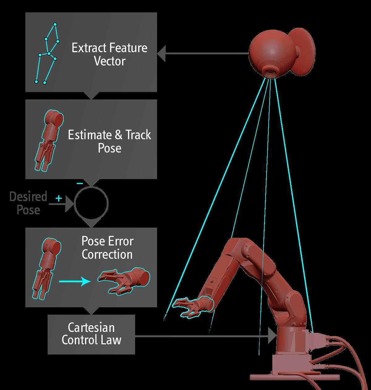 Position-based Visual Servoing principle