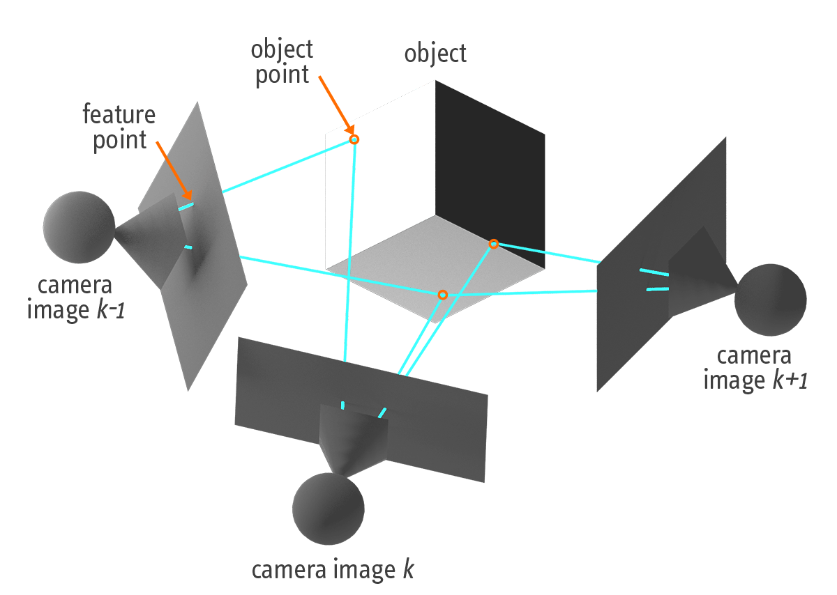 Using multiple camera images which can observe and track the same object points enables to compute the positions and orientations of each single camera.