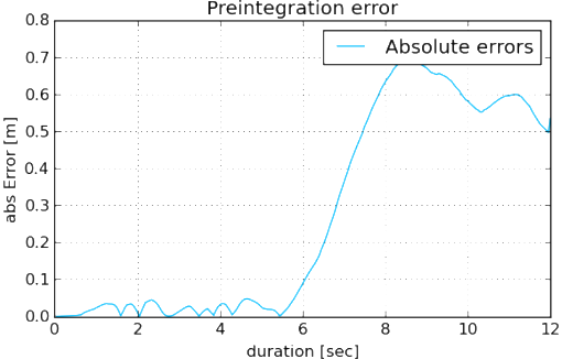 Error of the trajectory estimation over time (sec) when only IMU data is used.