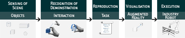 Processing sequence for task learning by demonstration