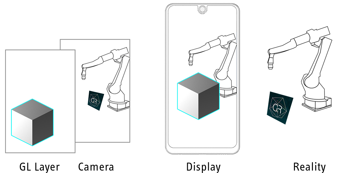 Principle of a video-see-through Augmented Reality application for industrial robotics