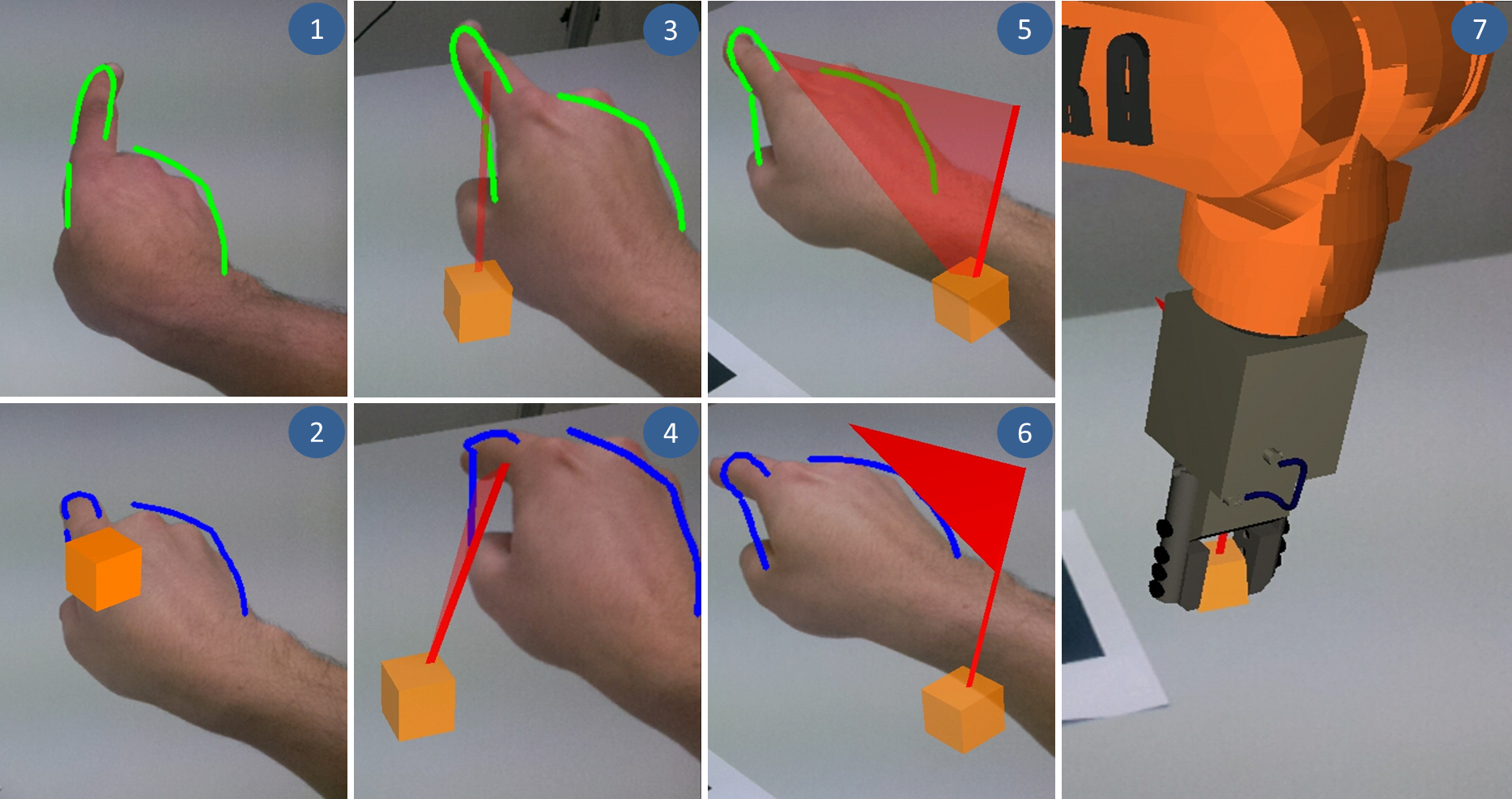 Image above - sequence for the Gestural Definition of Poses: (1) Positioning the hand in the workspace of the robot, (2) definition of the position, (3) feedback on the potential working direction of the Tool Center Point (TCP), (4) definition of working direction of the TCP, (5) feedback on the potential orientation of the second coordinate axis of the TCP, (6) definition of the second coordinate axis and (7) approaching the pose by the virtual robot.