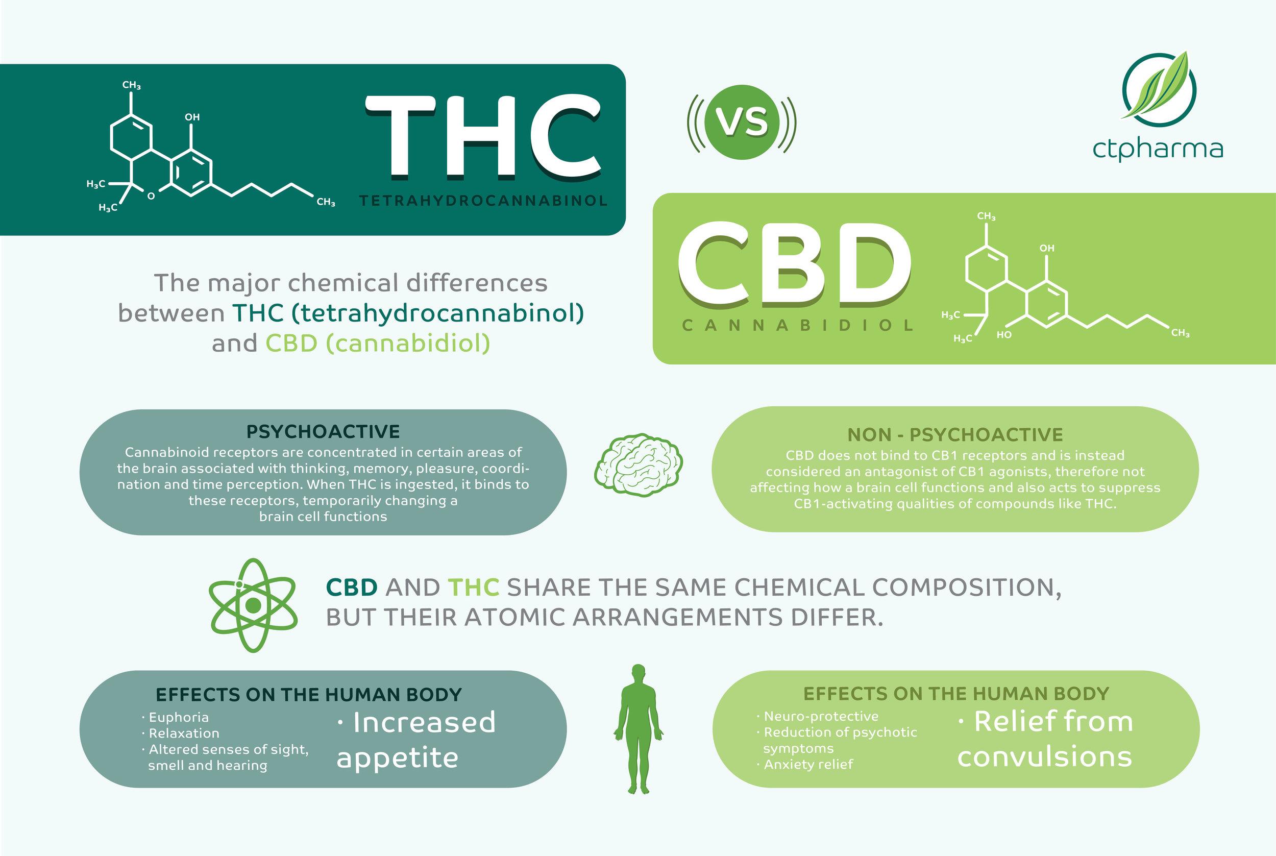 THC_CBD_Infographic-01.jpg