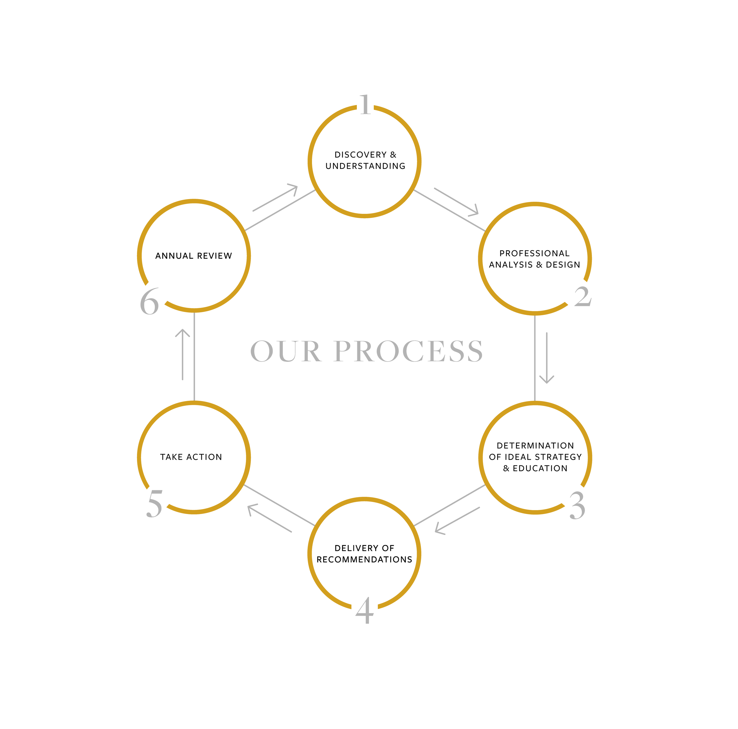 Our Process - Infographic_whitebackground-01.png