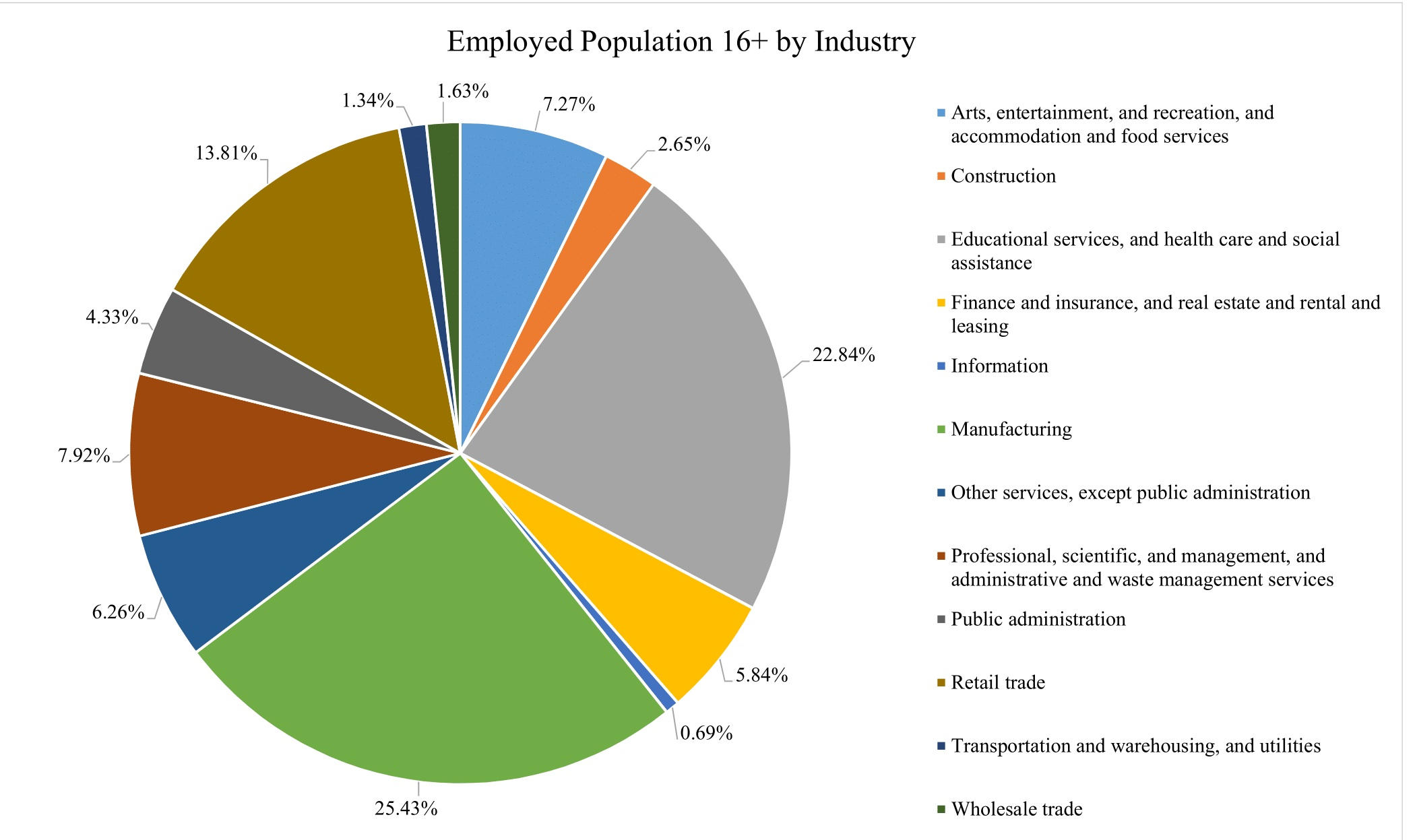 Of the 1028 individuals that work in manufacturing, over 50% are in management positions. Of the 923 individuals in educational services, healthcare and social assistance, over 80% are in management positions. Of the 558 that make up the retail trade segment, over 80% are in sales positions.