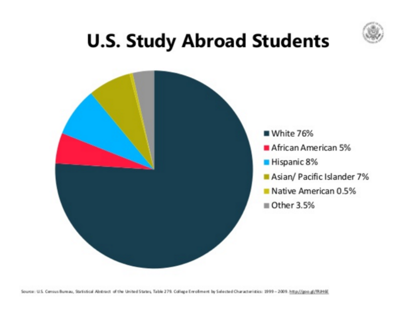 """""""In the State Department's findings they revealed that in the 2012-2013 school year more than half of the students that study abroad went to European countries."""""""