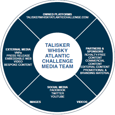 TWAC Media Team Coverage diagram.PNG