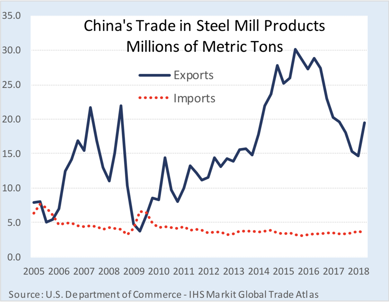 Source: International Trade Administration, (2019)