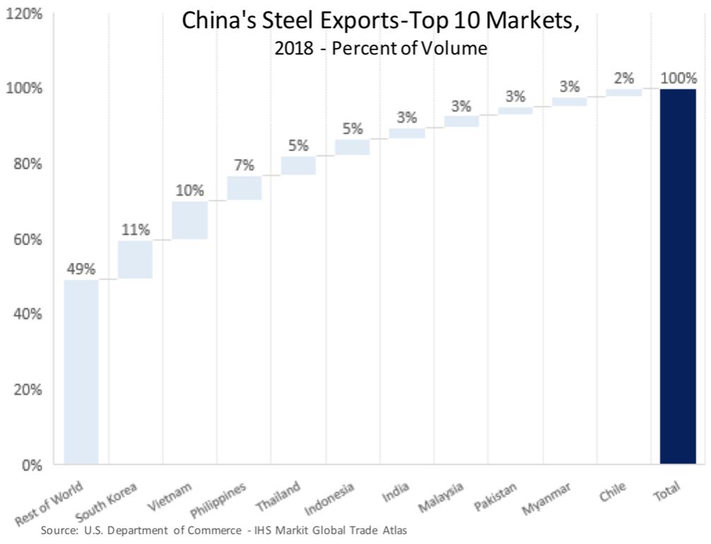 Source: International Trade Report, (2019)
