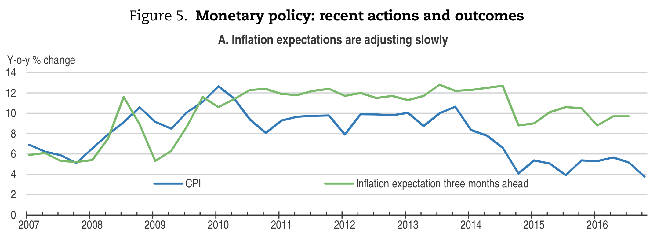 Source: OECD, 2017