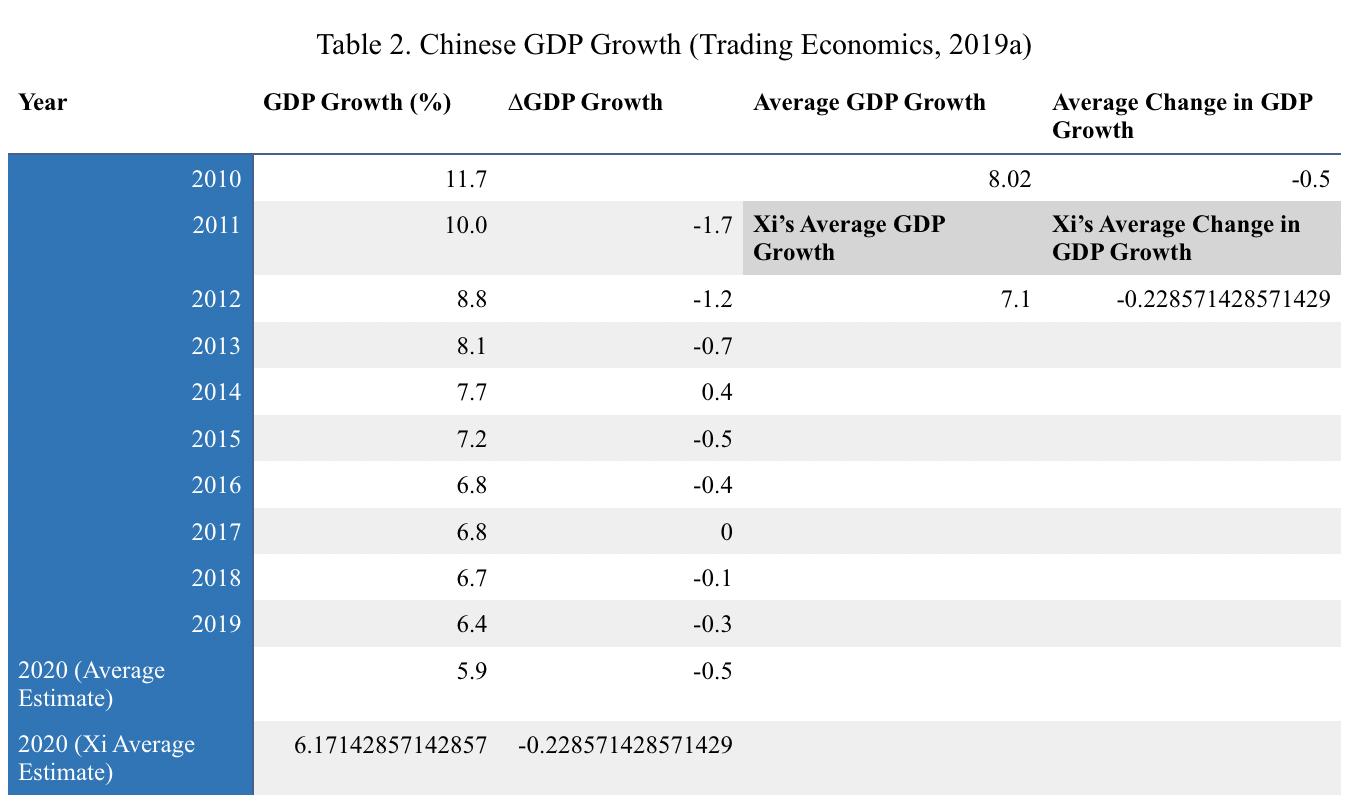 Source: Trading Economics, 2019a
