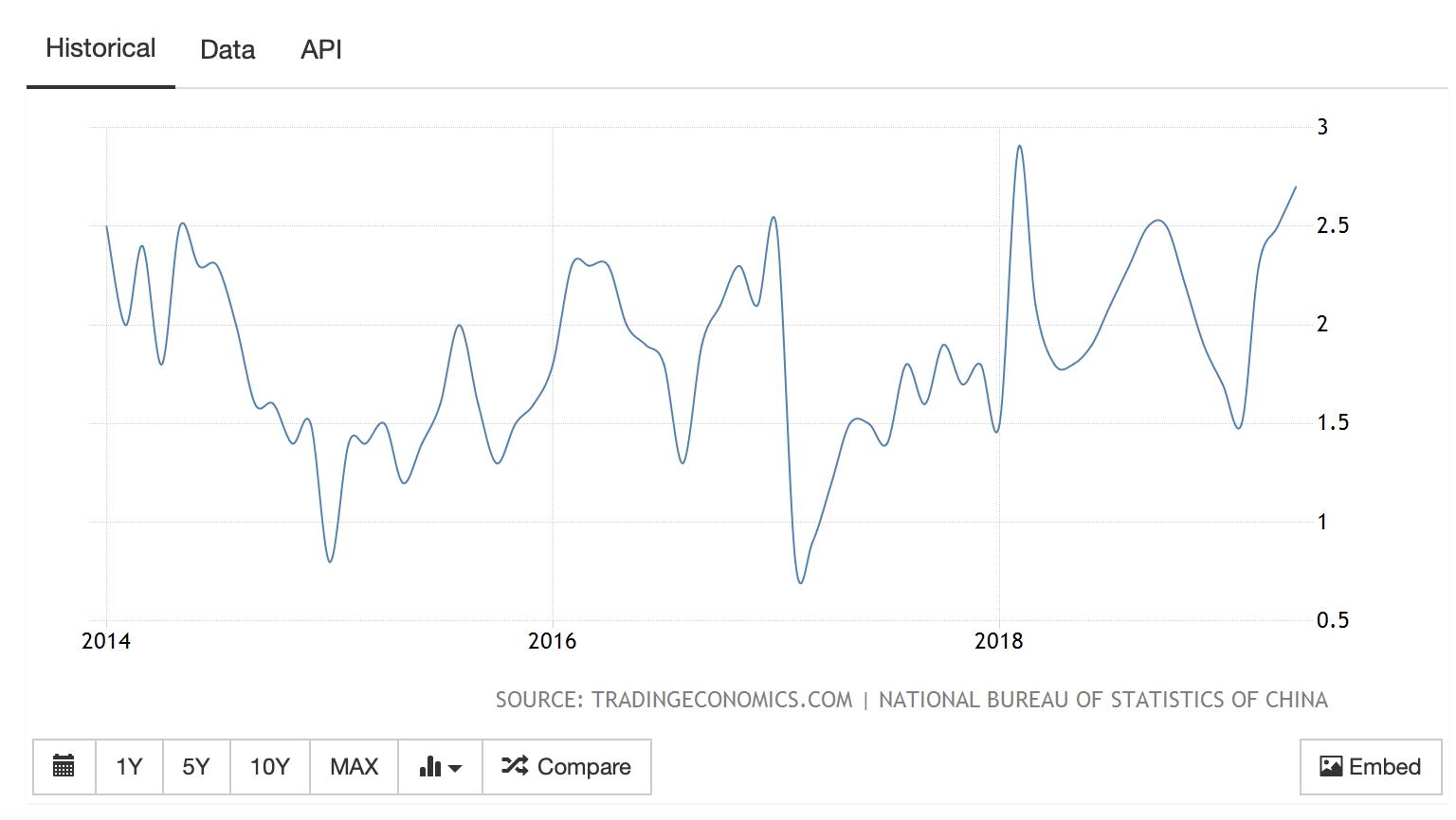 Source: Trading Economics, 2019b