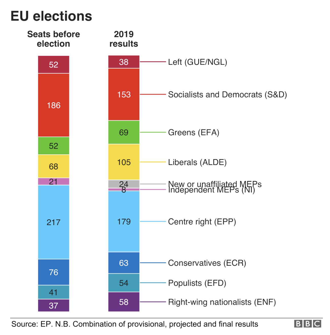 Source: BBC, 2019b