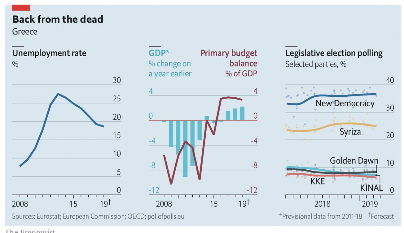 Source: Economist, 2019