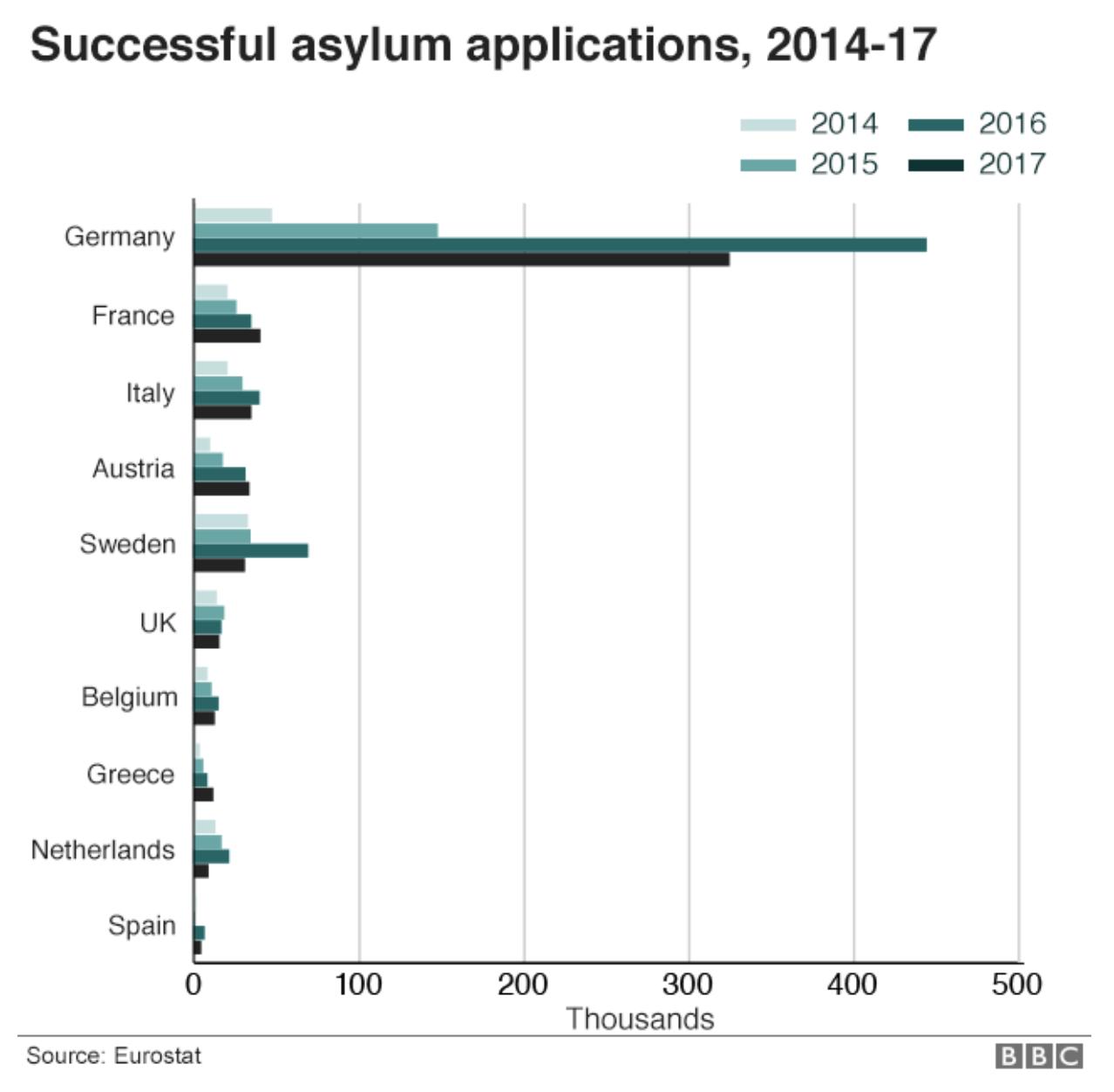Source: BBC, 2018b