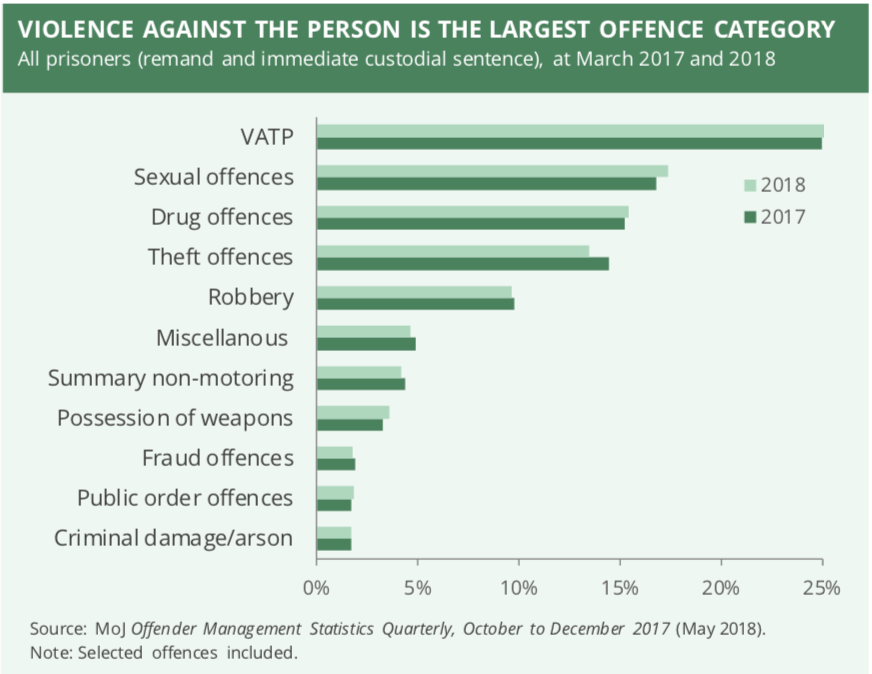Source: House of Commons, 2018a