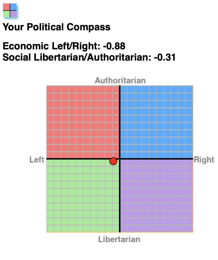 Leon's political compass (2019)