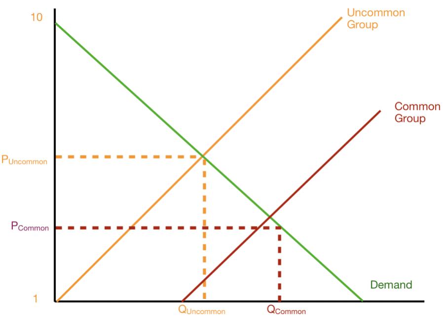 Uncommon Group Versus Common