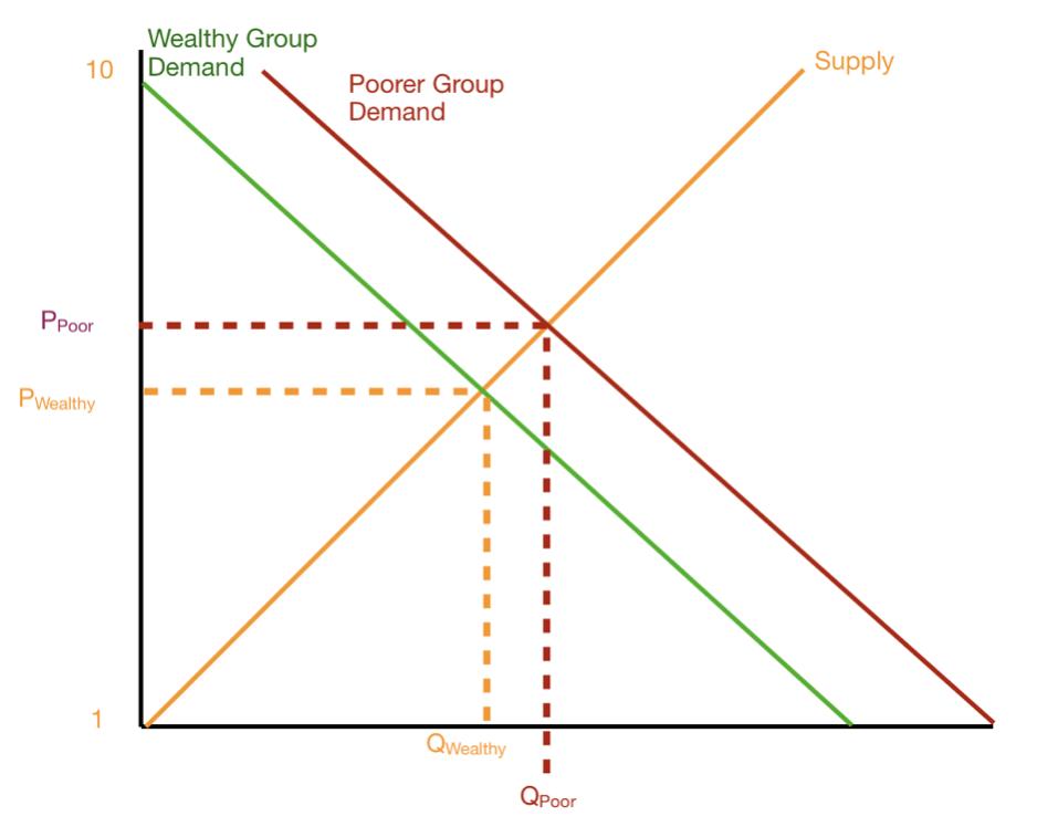 Wealthy Poor Demand