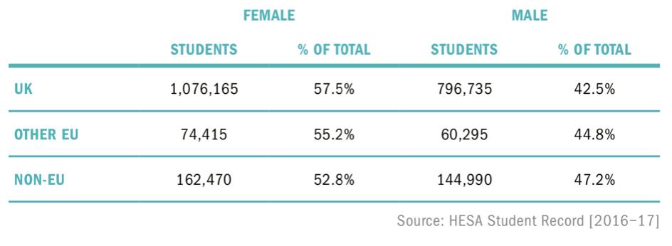 Source: UniversitiesUK, 2018