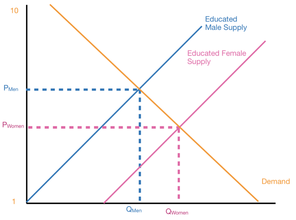 Gender Demand/Supply Educated