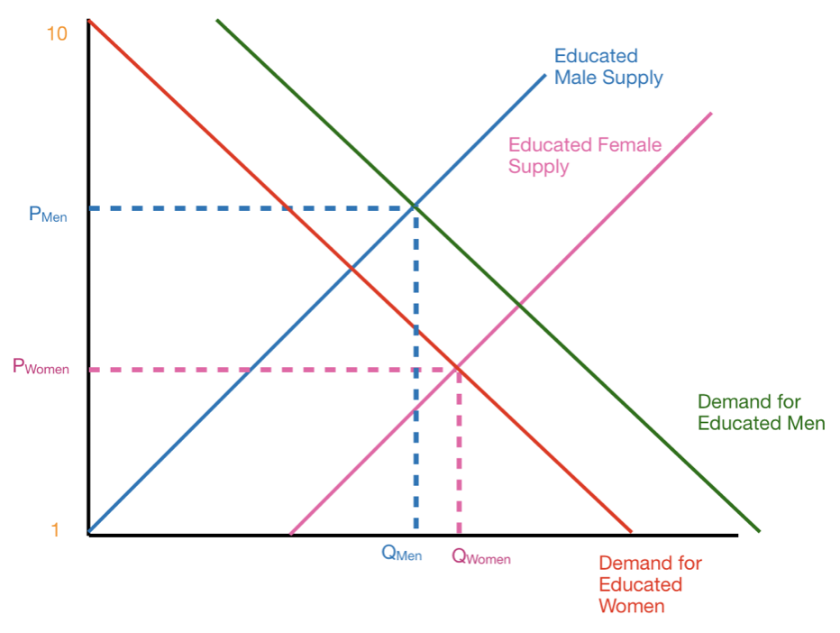 Gender Educated Demand Supply