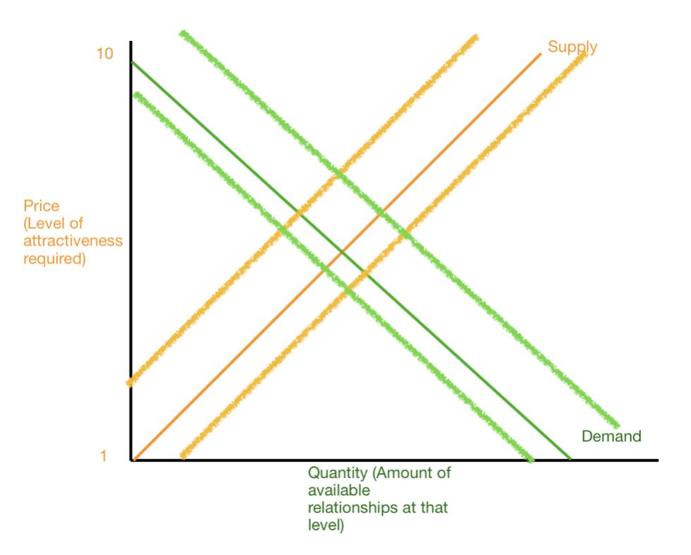+2/-1 Rule Model