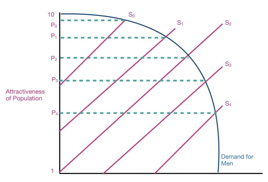 Male Demand Curve