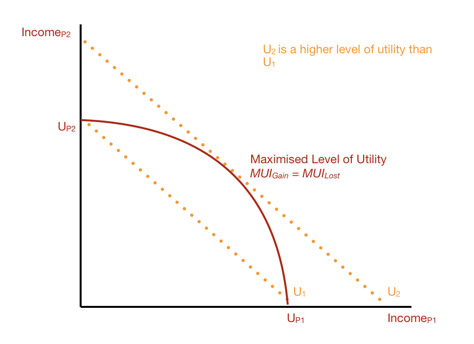 Utility Graphical Graph