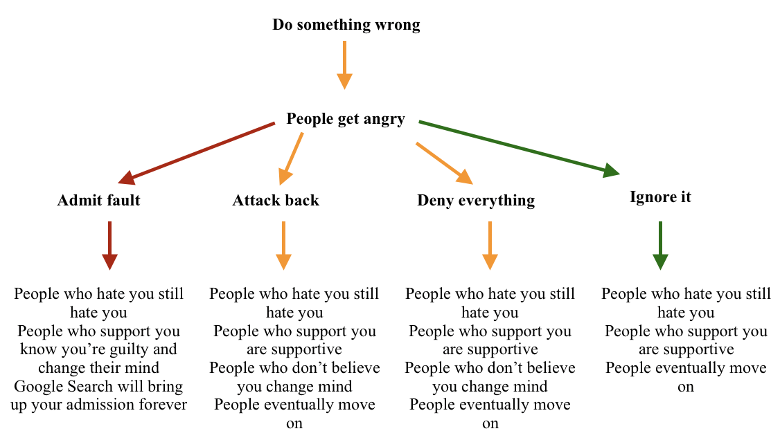 Figure 1: Outlining the potential responses to public outrage and outcomes