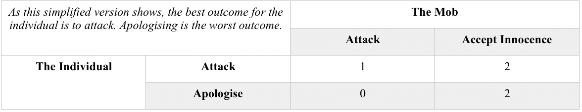 Table 1: A simple outcome table between an individual and the mob