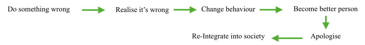 Figure 2. Outline of progression from negative position to socially reintegrated.